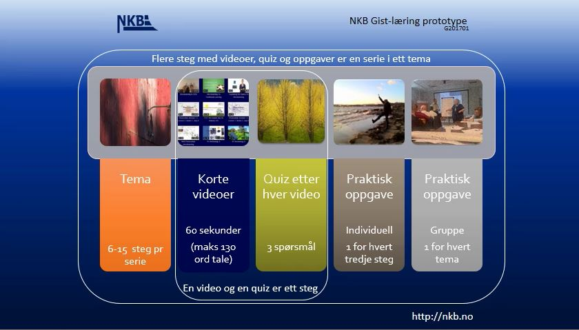 Norsk GIST prototype